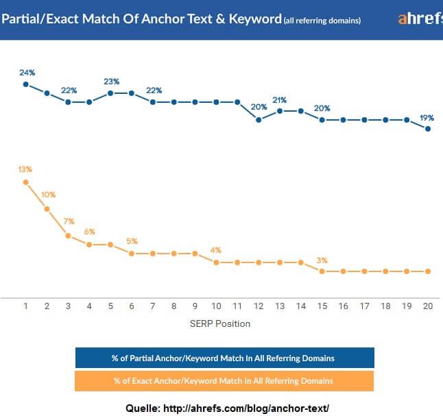 Anchor Text Ratio