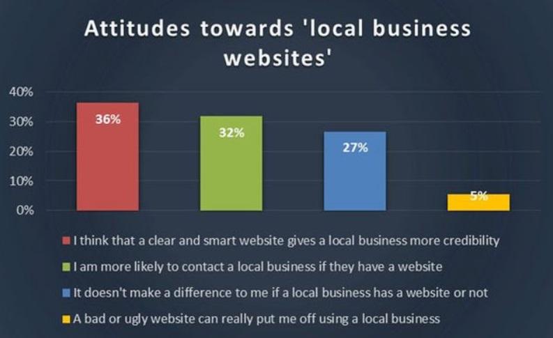 Aussagen über lokale Unternehmen