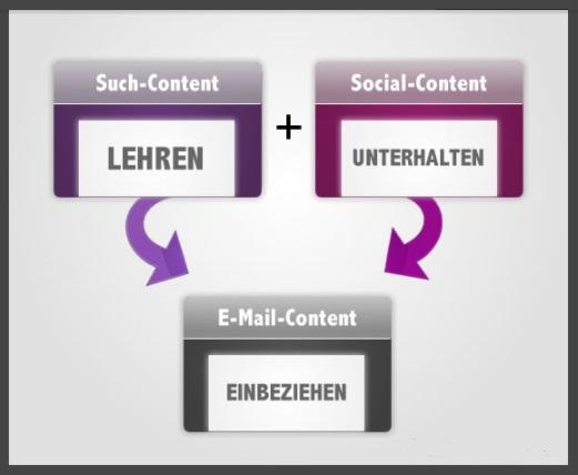 Content erstellen