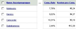 Conversion-Rates Google Adwords