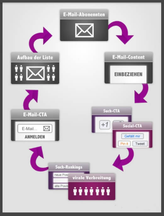 E-Mail-Marketing Zyklus