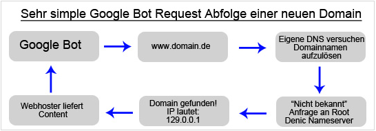 Google Bot Request Abfolge