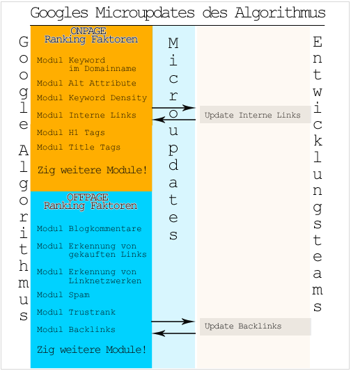 Google Microupdates des Algoithmus