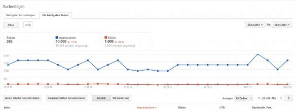 Google Webmaster Tools 2