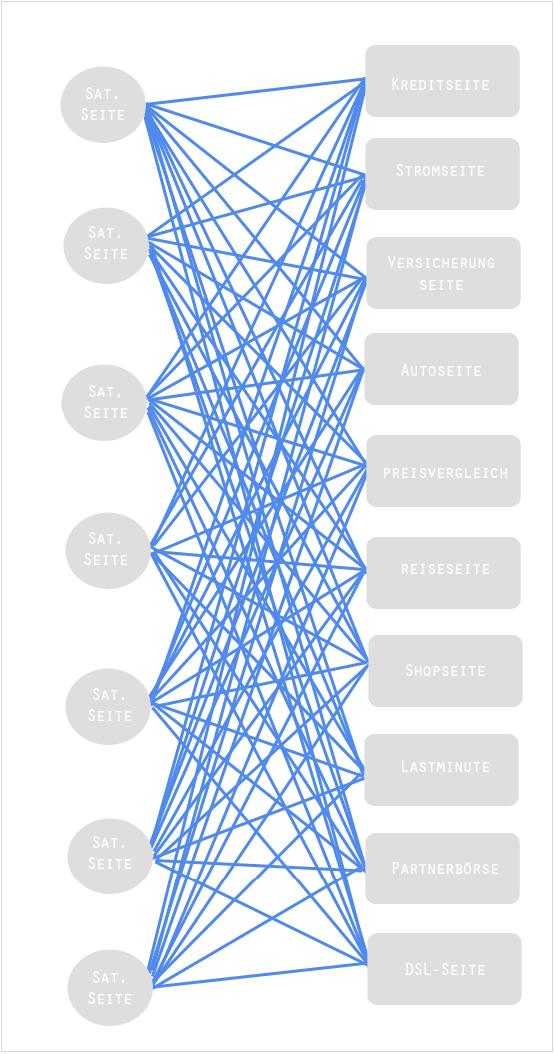 Linknetzwerk Erkennung