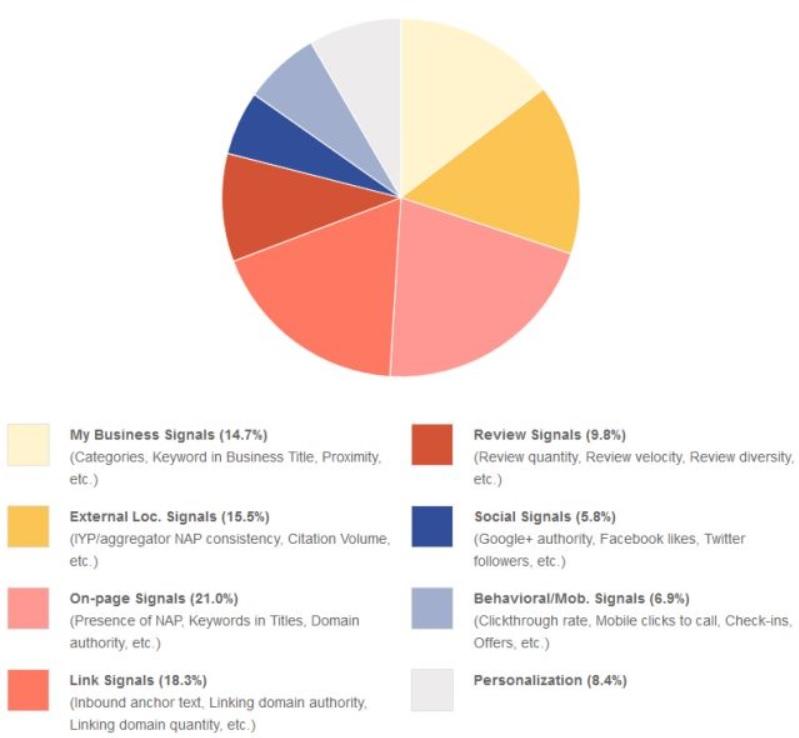 Lokale Suche Rankingfaktoren