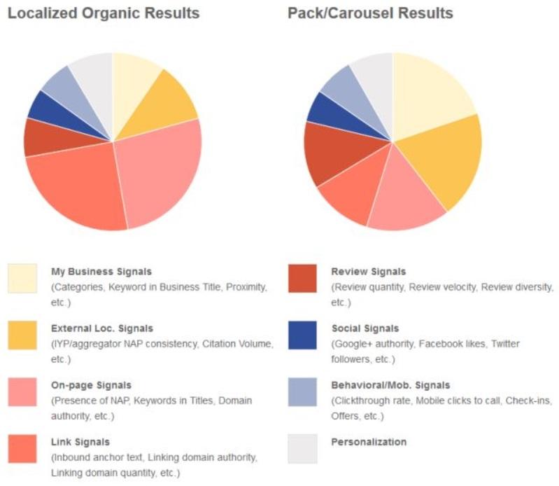 Lokale Suche spezifische Rankingfaktoren