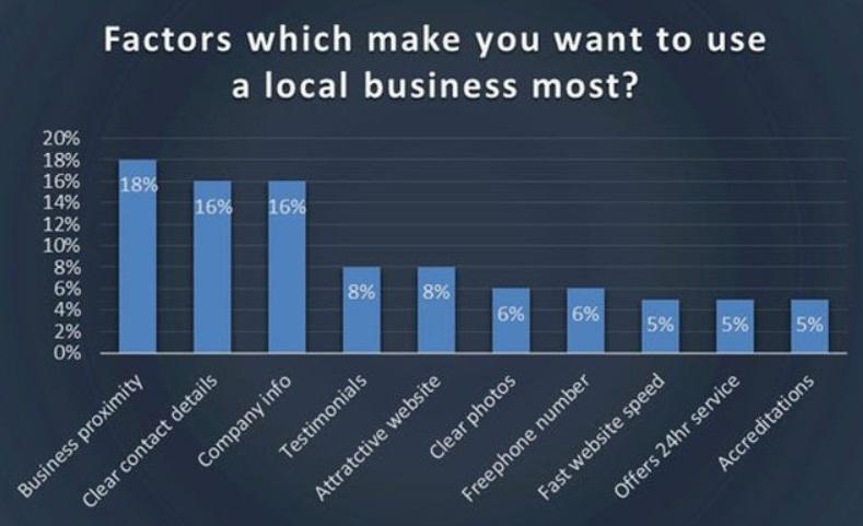 Lokale Website auftragsstimulierende Faktoren