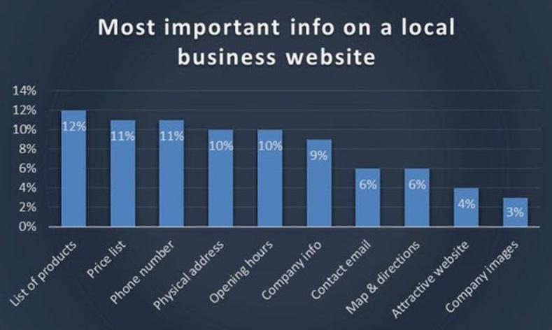 Lokale Website wichtige Informationen