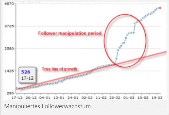 Manipuliertes Followerwachstum