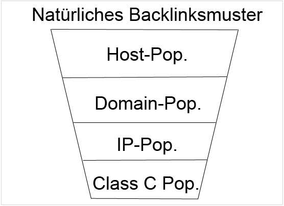 Natürliches Backlinkmuster