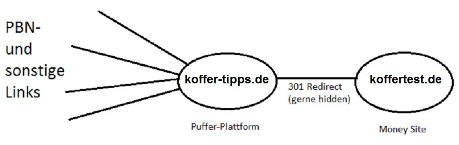 Redirect Puffer