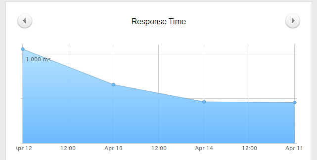 Response Time Pingdom