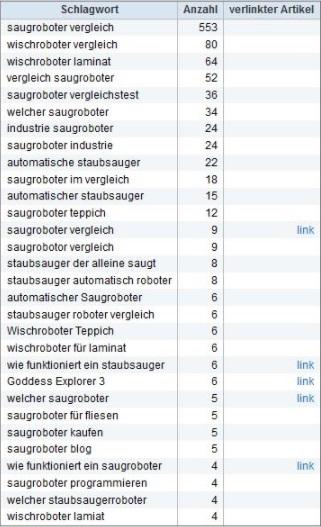 Saugroboter Keywords