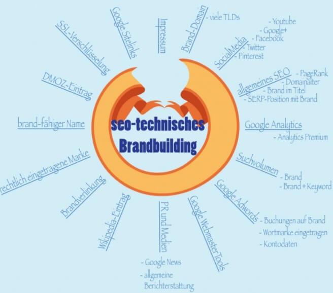 Seo-technisches Brandbuilding