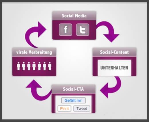 Social Media Zyklus