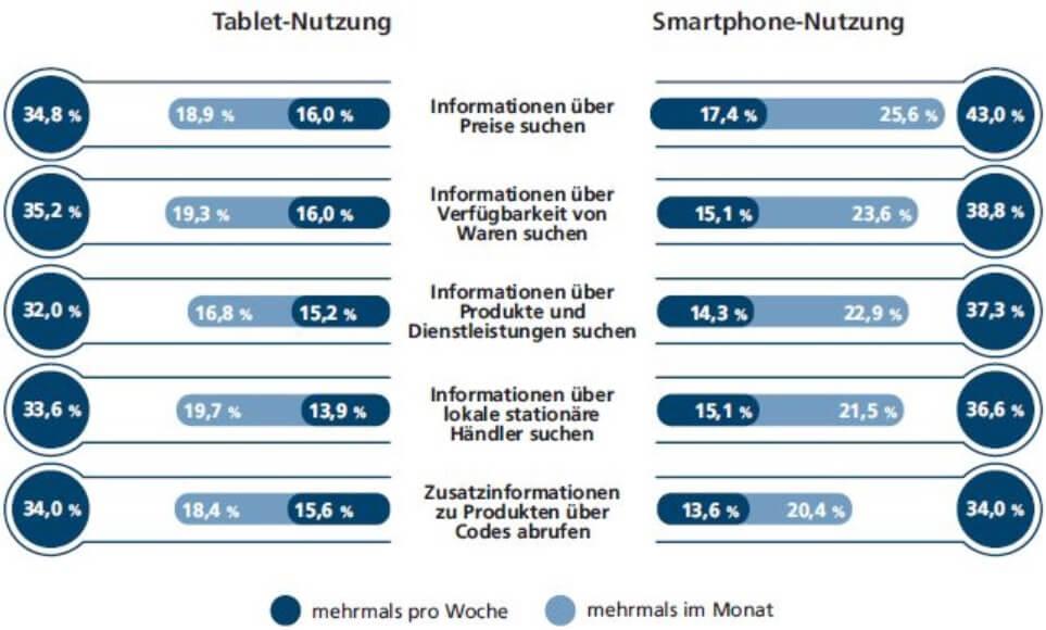 Tablet vs Smartphone Informationessuche im Laden