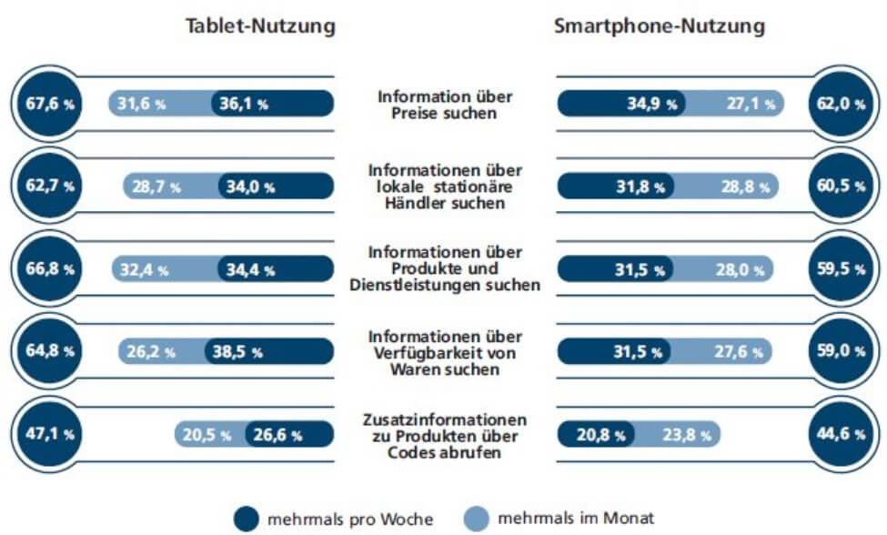 Tablet vs Smartphone Informationssuche