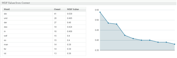 WDF Value