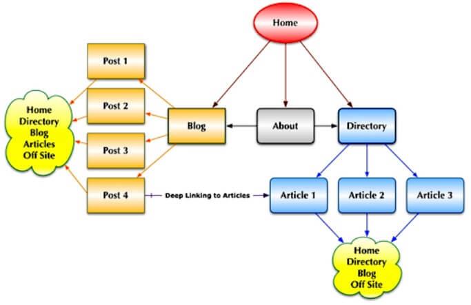Webstruktur